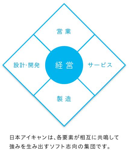 日本アイキャン利点