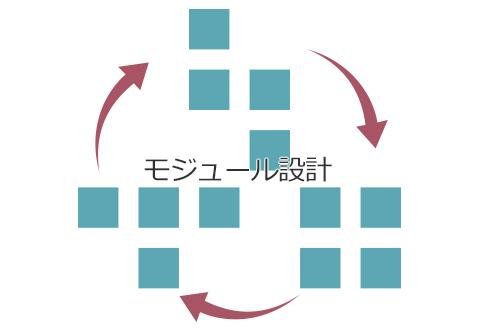 モジュール設計