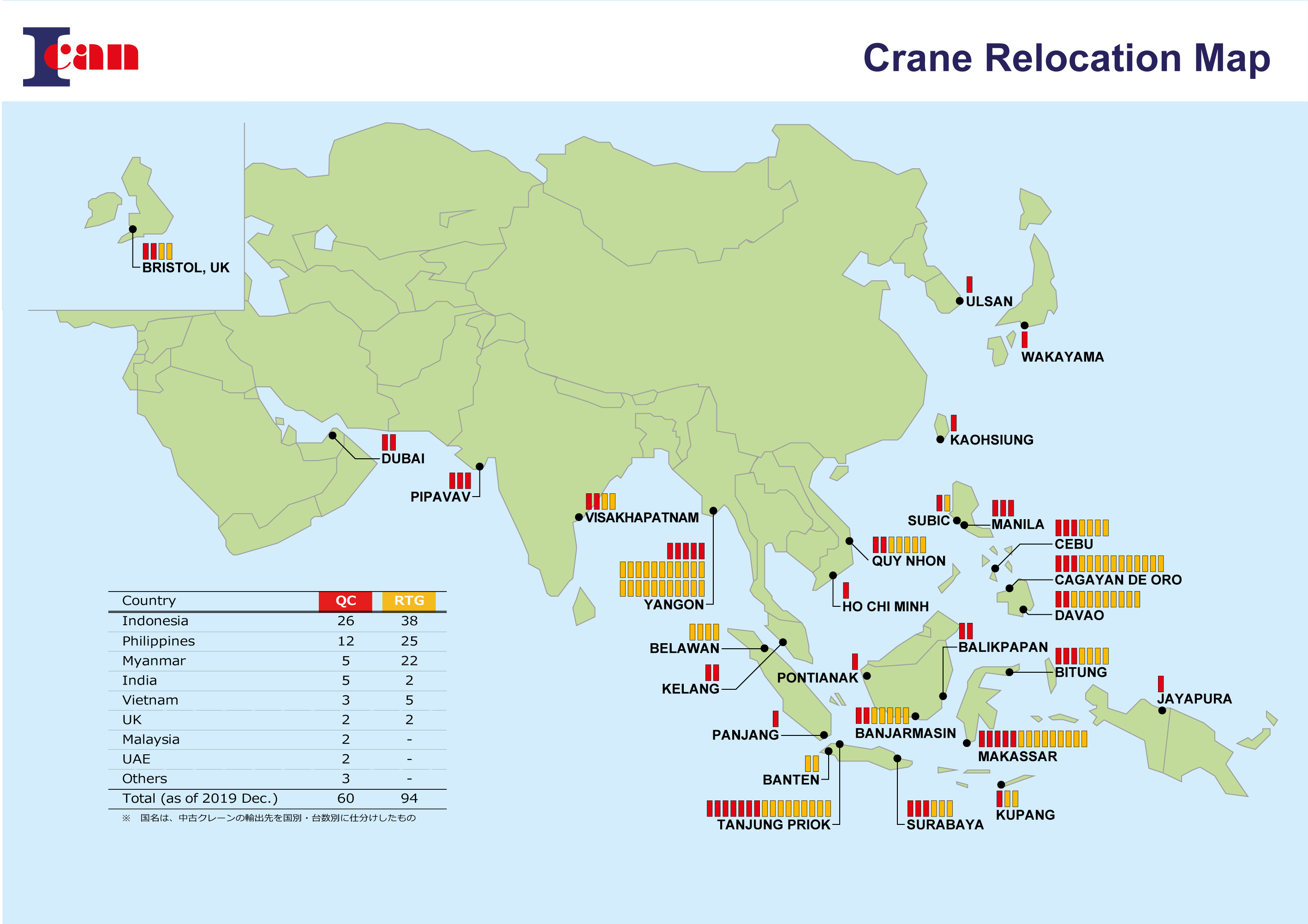 Delivery record of Container cranes and Transfer cranes as of  December 2019