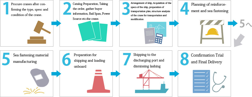 Procedure for Relocation
